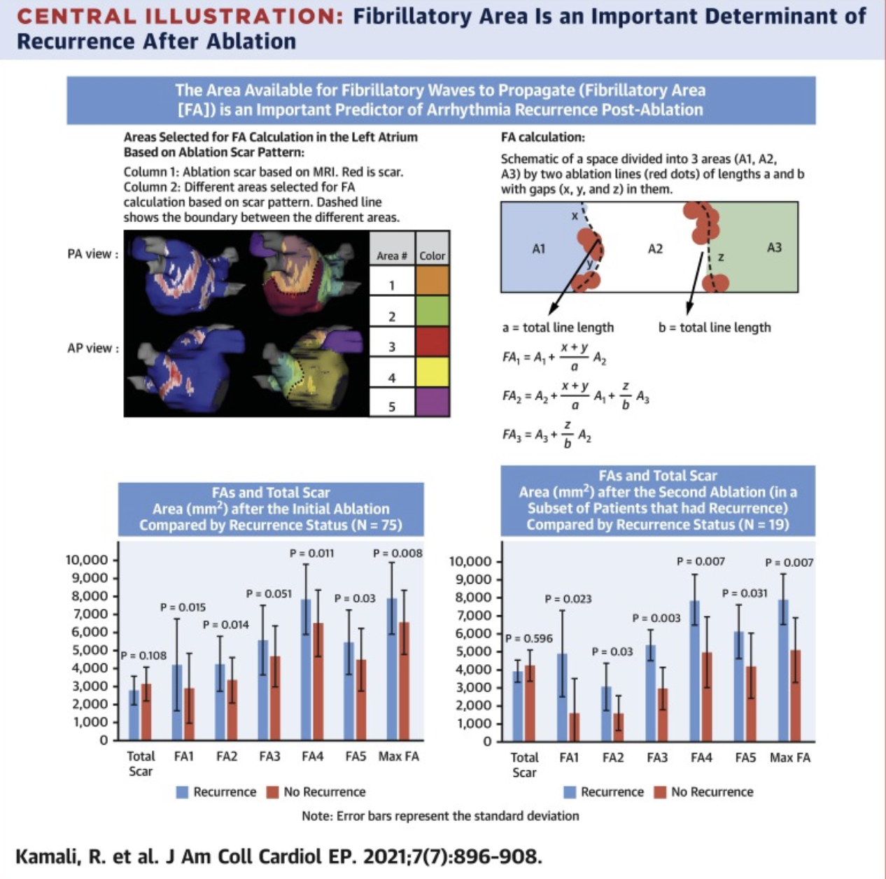 <h3>JACC Clinical Electrophysiologypublication from the Ranjan Lab</h3>